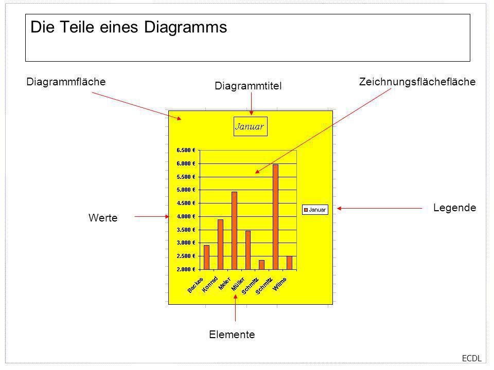 ECDL Die Teile eines Diagramms DiagrammflächeZeichnungsflächefläche Diagrammtitel Elemente Werte Legende