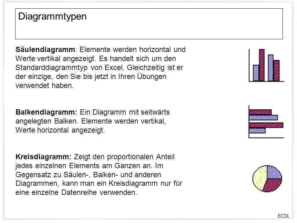 ECDL Diagrammtypen Säulendiagramm: Elemente werden horizontal und Werte vertikal angezeigt. Es handelt sich um den Standarddiagrammtyp von Excel. Glei