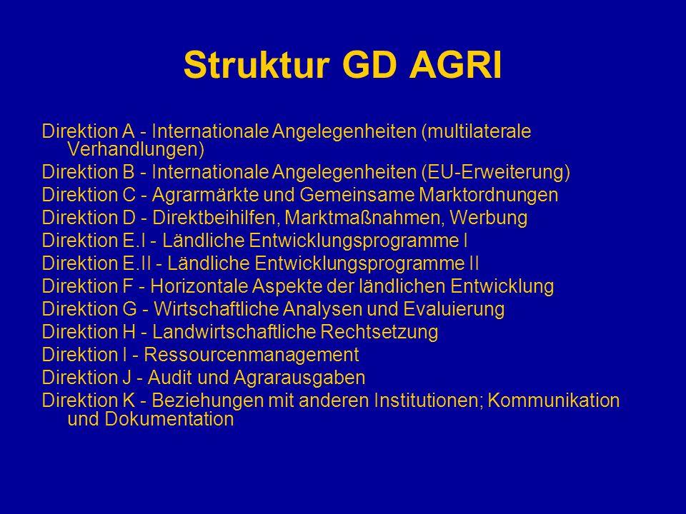 Struktur GD AGRI Direktion A - Internationale Angelegenheiten (multilaterale Verhandlungen) Direktion B - Internationale Angelegenheiten (EU-Erweiteru