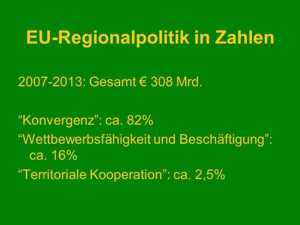 EU-Regionalpolitik in Zahlen 2007-2013: Gesamt 308 Mrd. Konvergenz: ca. 82% Wettbewerbsfähigkeit und Beschäftigung: ca. 16% Territoriale Kooperation: