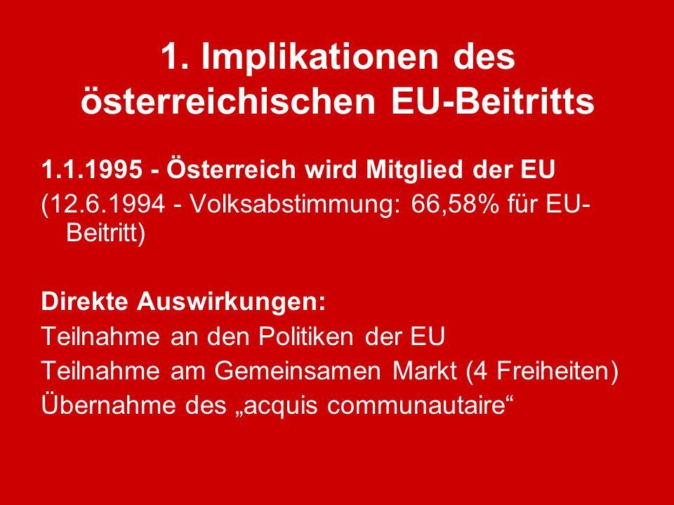 1. Implikationen des österreichischen EU-Beitritts 1.1.1995 - Österreich wird Mitglied der EU (12.6.1994 - Volksabstimmung: 66,58% für EU- Beitritt) D