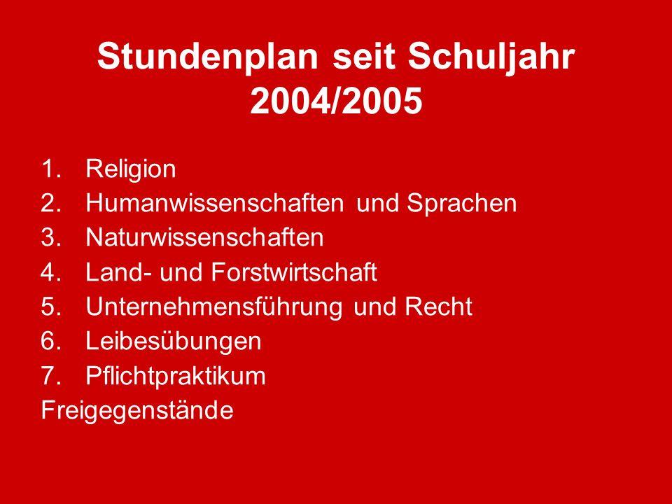 Stundenplan seit Schuljahr 2004/2005 1.Religion 2.Humanwissenschaften und Sprachen 3.Naturwissenschaften 4.Land- und Forstwirtschaft 5.Unternehmensfüh
