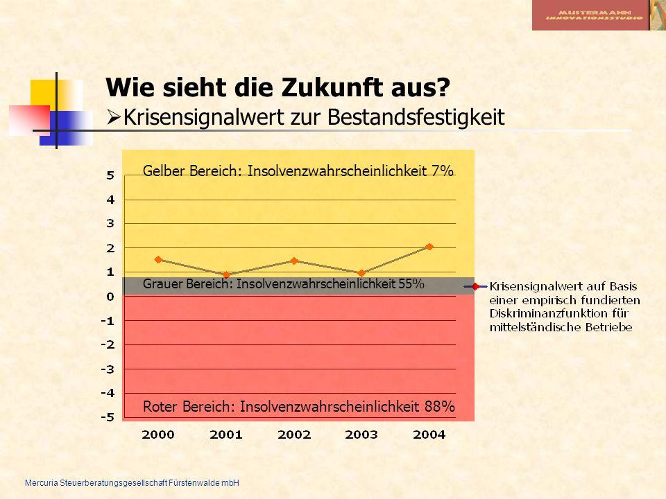 Mercuria Steuerberatungsgesellschaft Fürstenwalde mbH Gelber Bereich: Insolvenzwahrscheinlichkeit 7% Grauer Bereich: Insolvenzwahrscheinlichkeit 55% R
