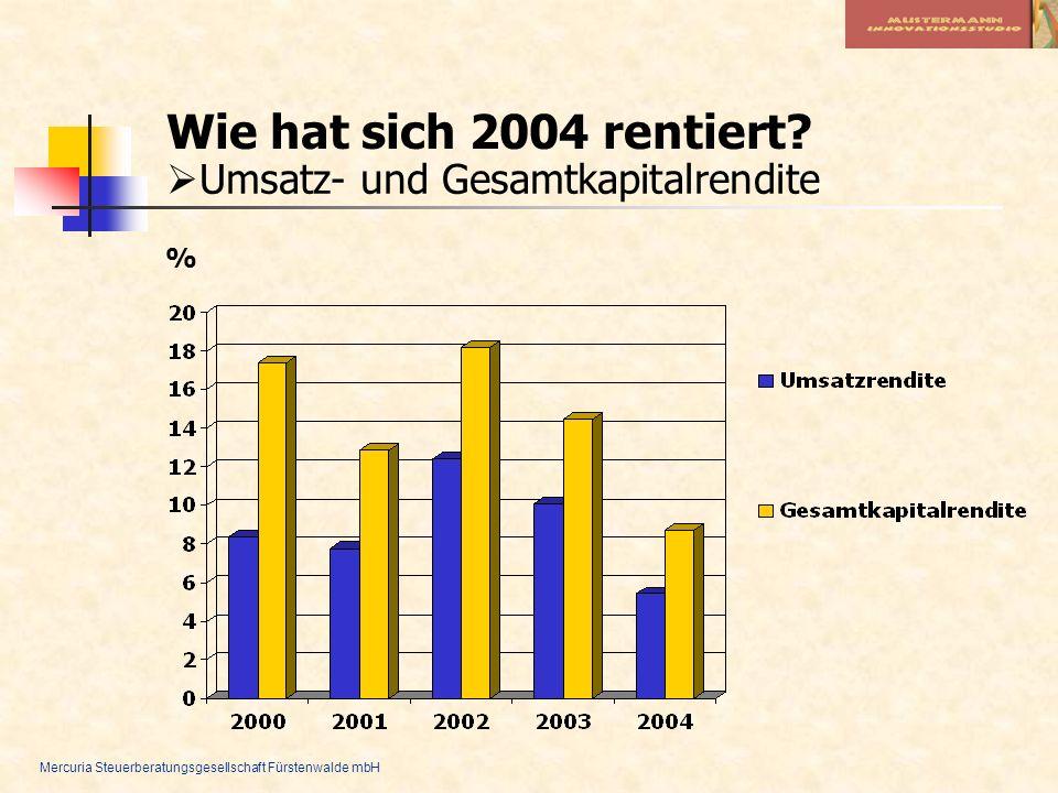 Mercuria Steuerberatungsgesellschaft Fürstenwalde mbH Wie hat sich 2004 rentiert? Umsatz- und Gesamtkapitalrendite %