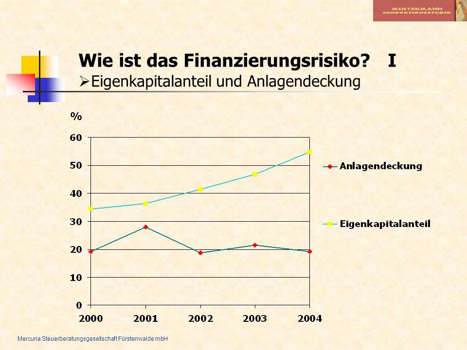 Mercuria Steuerberatungsgesellschaft Fürstenwalde mbH Wie ist das Finanzierungsrisiko? I Eigenkapitalanteil und Anlagendeckung %