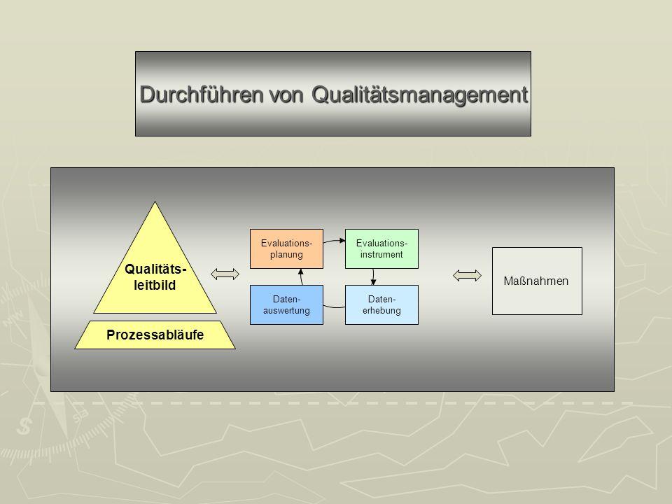 Datenaus- wertung Daten- erhebung Durchführen von Qualitätsmanagement Prozessabläufe Qualitäts- leitbild Evaluations- planung Evaluations- instrument Daten- erhebung Daten- auswertung Maßnahmen
