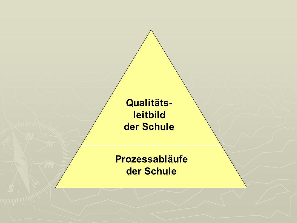Qualitäts- leitbild der Schule Prozessabläufe der Schule Qualitäts- leitbild der Schule Prozessabläufe der Schule