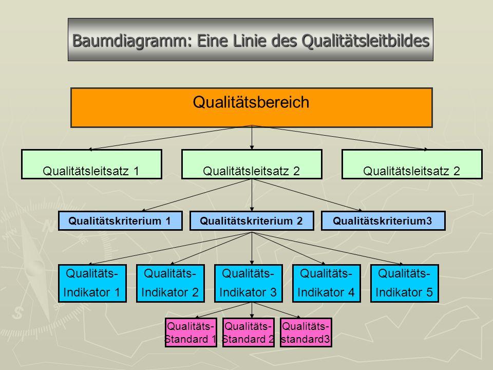 Qualitätsbereich Qualitätsleitsatz 1Qualitätsleitsatz 2 Qualitätskriterium 1Qualitätskriterium3Qualitätskriterium 2 Qualitäts- Indikator 2 Qualitäts- Indikator 3 Qualitäts- Indikator 4 Qualitäts- Indikator 5 Qualitäts- Indikator 1 Qualitäts- Standard 2 Qualitäts- Standard 1 Qualitäts- standard3 Baumdiagramm: Eine Linie des Qualitätsleitbildes