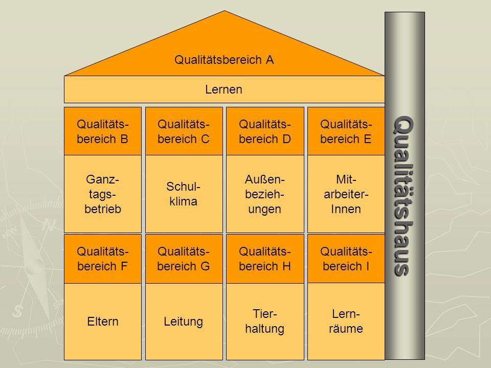 Qualitäts- bereich B Qualitäts- bereich C Qualitäts- bereich D Qualitäts- bereich E Lernen Ganz- tags- betrieb Schul- klima Außen- bezieh- ungen Mit- arbeiter- Innen Tier- haltung LeitungEltern Qualitäts- bereich H Qualitäts- bereich G Qualitäts- bereich F Qualitäts- bereich I Lern- räume Qualitätsbereich A Qualitätshaus Qualitätshaus