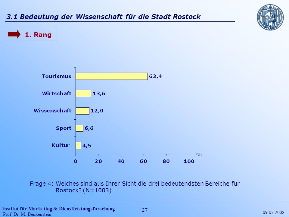Institut für Marketing & Dienstleistungsforschung Prof. Dr. M. Benkenstein 27 09.07.2008 3.1 Bedeutung der Wissenschaft für die Stadt Rostock Frage 4: