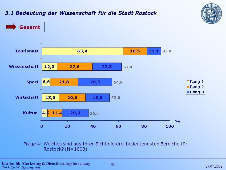Institut für Marketing & Dienstleistungsforschung Prof. Dr. M. Benkenstein 30 09.07.2008 3.1 Bedeutung der Wissenschaft für die Stadt Rostock Gesamt 9