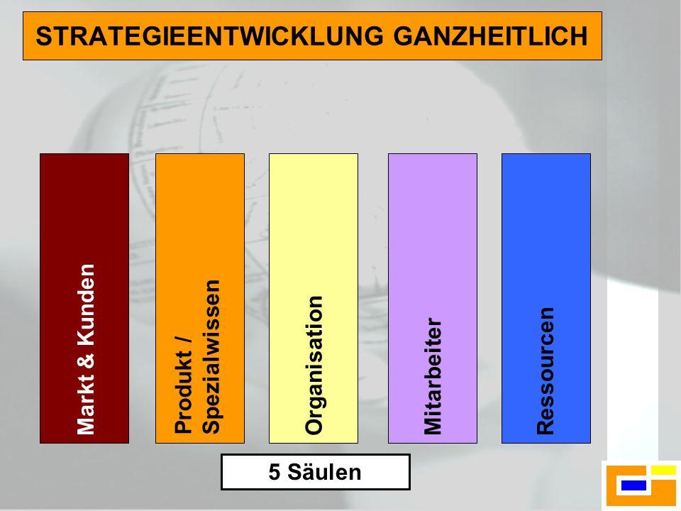 5 Säulen STRATEGIEENTWICKLUNG GANZHEITLICH Produkt / Spezialwissen OrganisationMitarbeiter Markt & KundenRessourcen