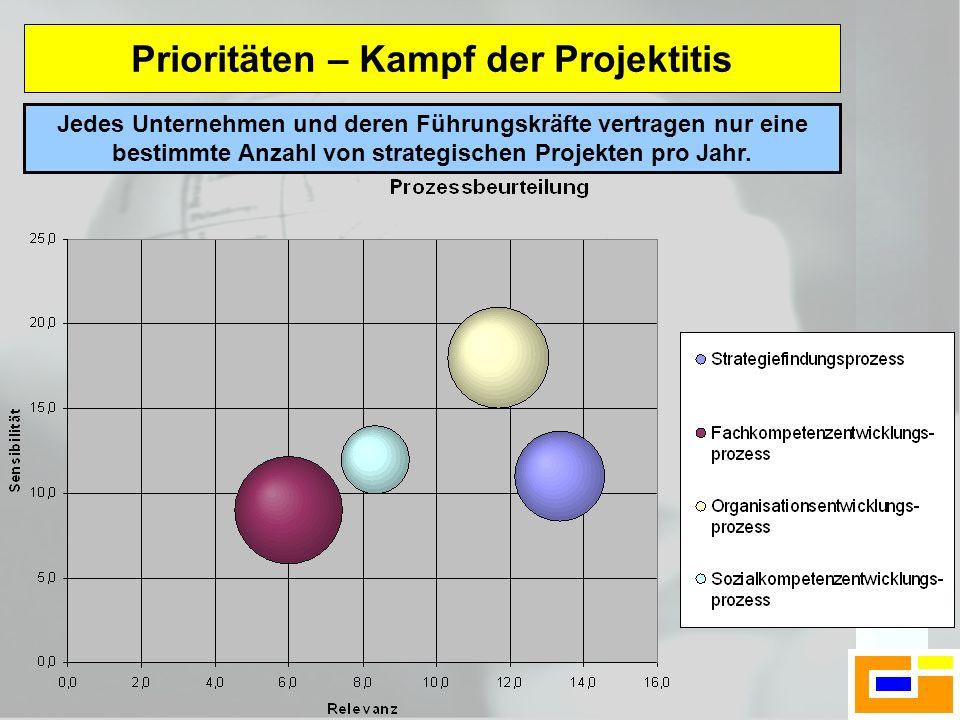 Prioritäten – Kampf der Projektitis Jedes Unternehmen und deren Führungskräfte vertragen nur eine bestimmte Anzahl von strategischen Projekten pro Jah