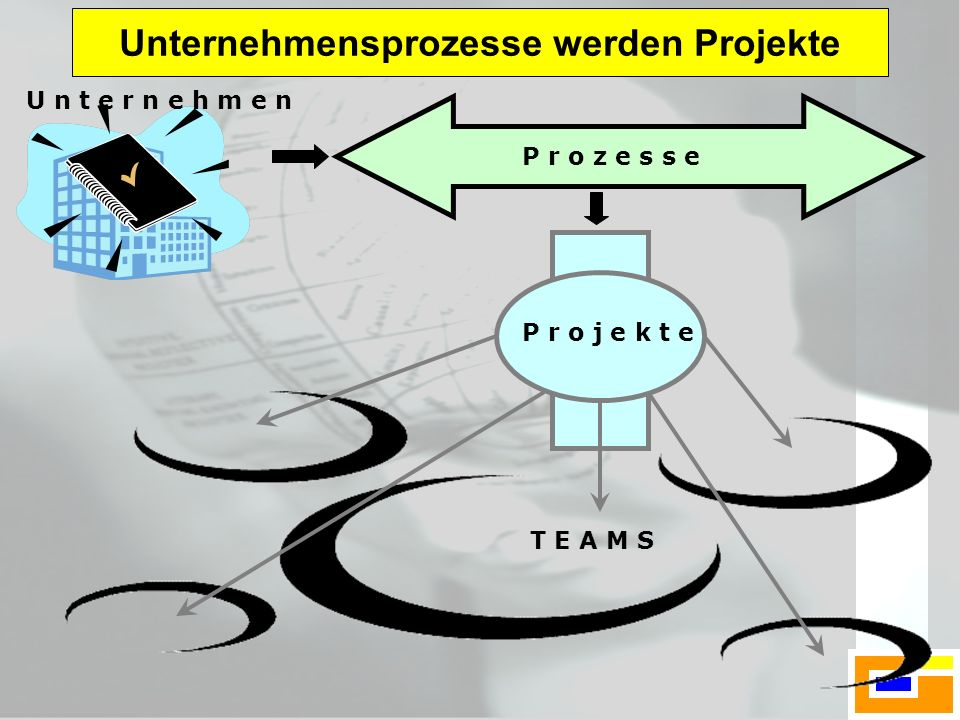 P r o z e s s e U n t e r n e h m e n T E A M S P r o j e k t e Unternehmensprozesse werden Projekte