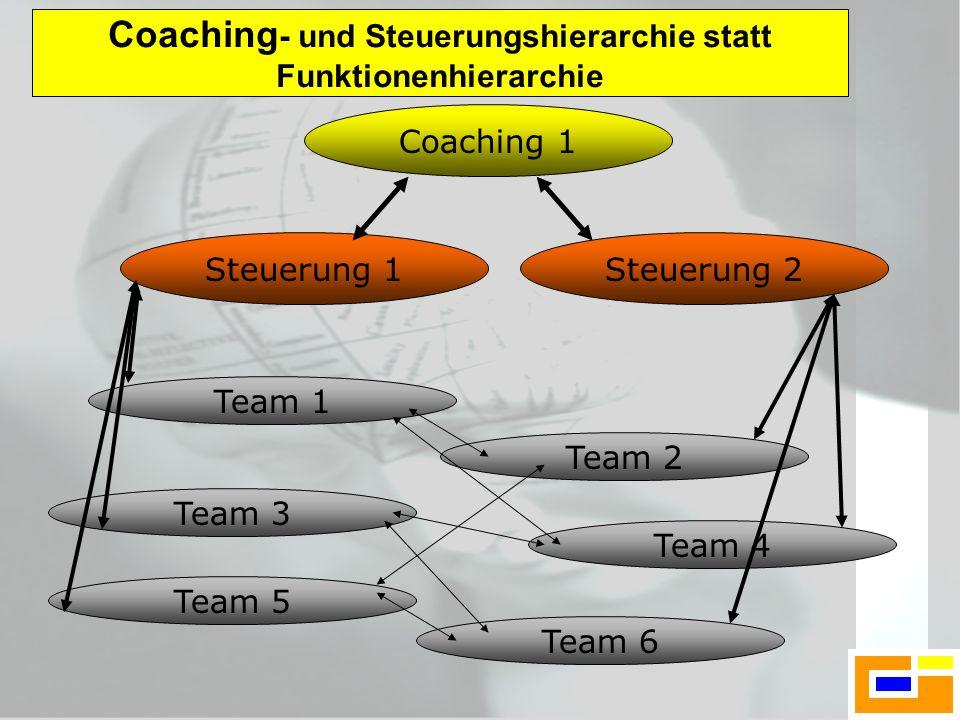 Team 6 Team 5 Team 2 Team 4 Steuerung 1 Team 3 Team 1 Steuerung 2 Coaching 1 Coaching - und Steuerungshierarchie statt Funktionenhierarchie
