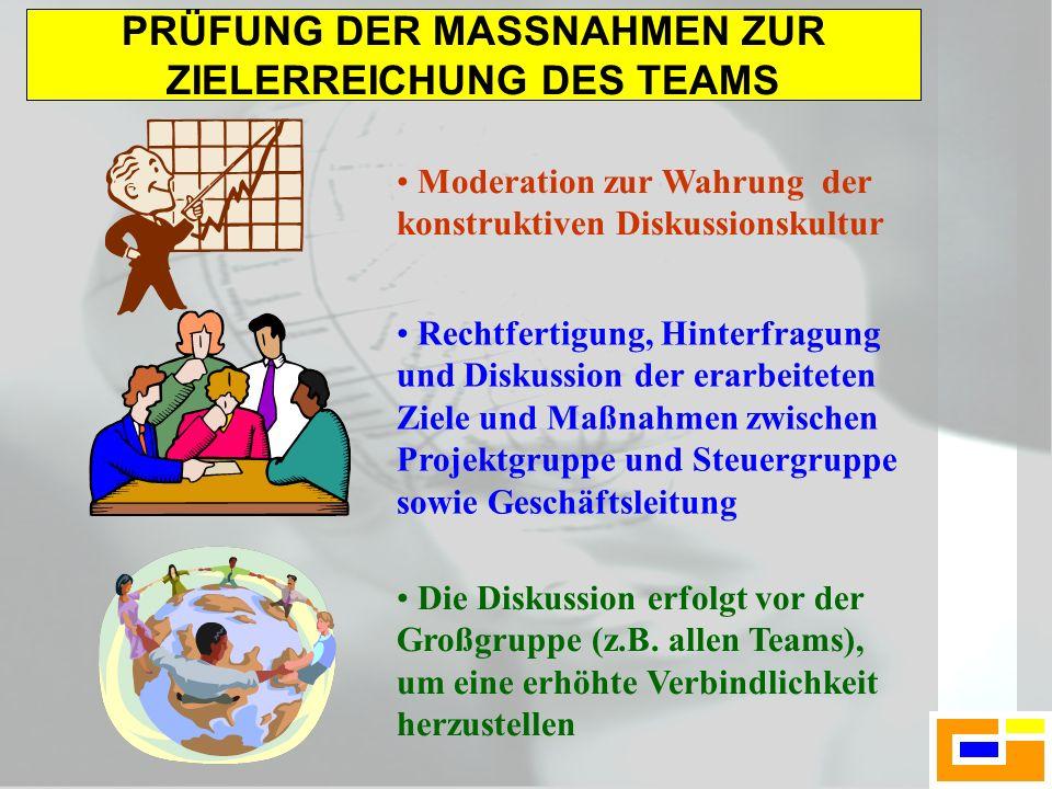 PRÜFUNG DER MASSNAHMEN ZUR ZIELERREICHUNG DES TEAMS Moderation zur Wahrung der konstruktiven Diskussionskultur Rechtfertigung, Hinterfragung und Disku