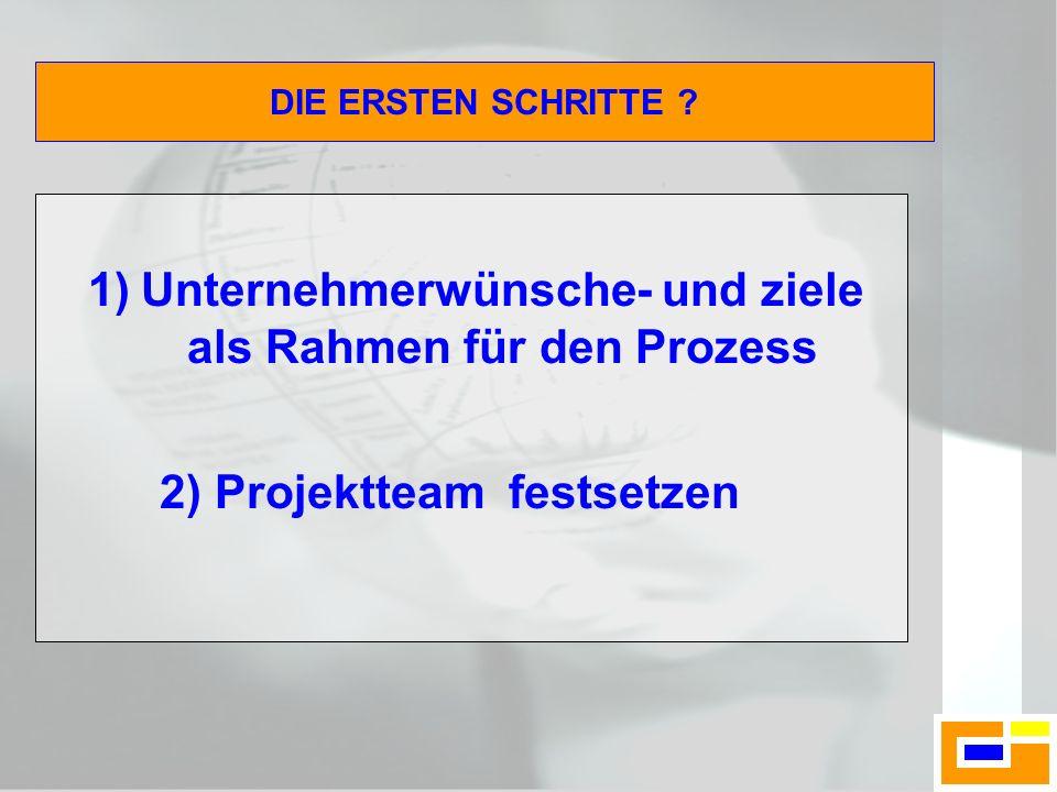 1)Unternehmerwünsche- und ziele als Rahmen für den Prozess 2) Projektteam festsetzen DIE ERSTEN SCHRITTE ?