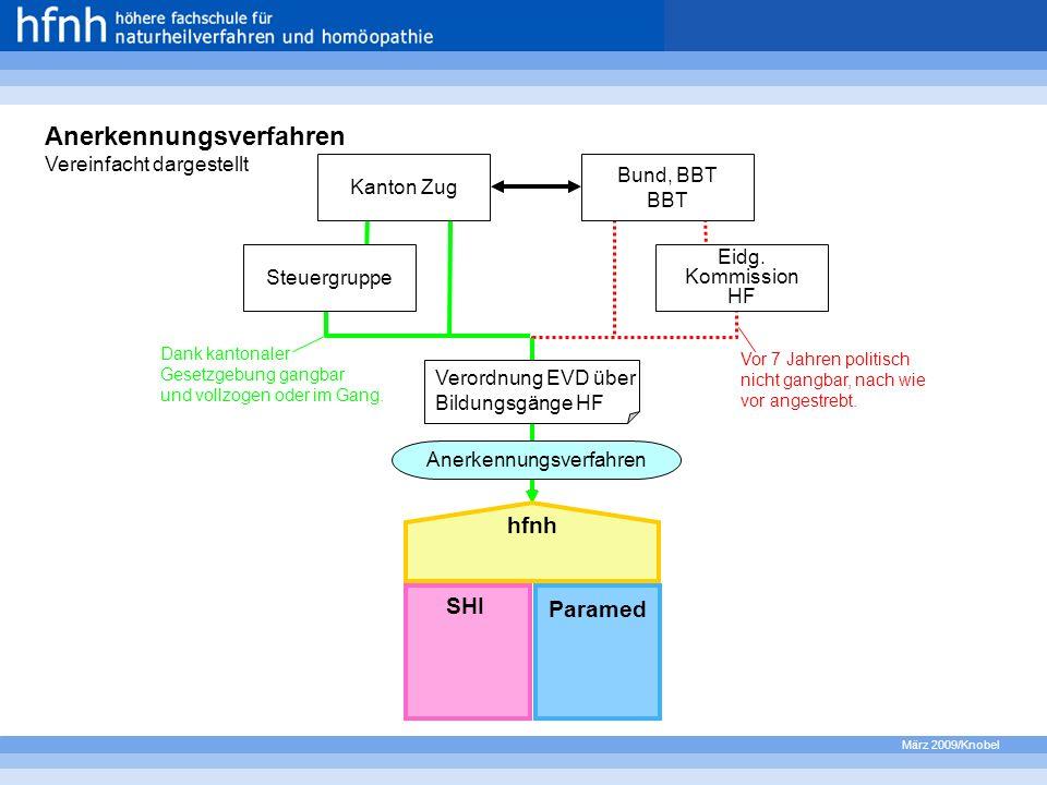 März 2009/Knobel Kanton Zug Steuergruppe Bund, BBT BBT Eidg. Kommission HF Anerkennungsverfahren hfnh SHI Paramed Verordnung EVD über Bildungsgänge HF