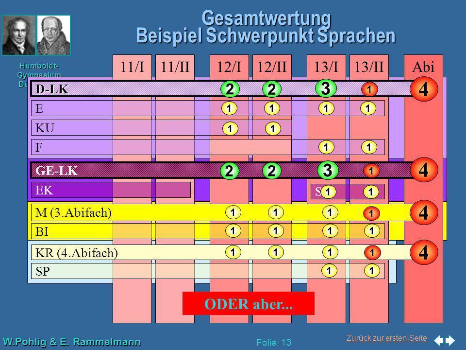 Zurück zur ersten Seite W.Pohlig & E. Rammelmann Humboldt- Gymnasium Düsseldorf Folie: 13 Gesamtwertung Beispiel Schwerpunkt Sprachen Abi13/II11/I11/I