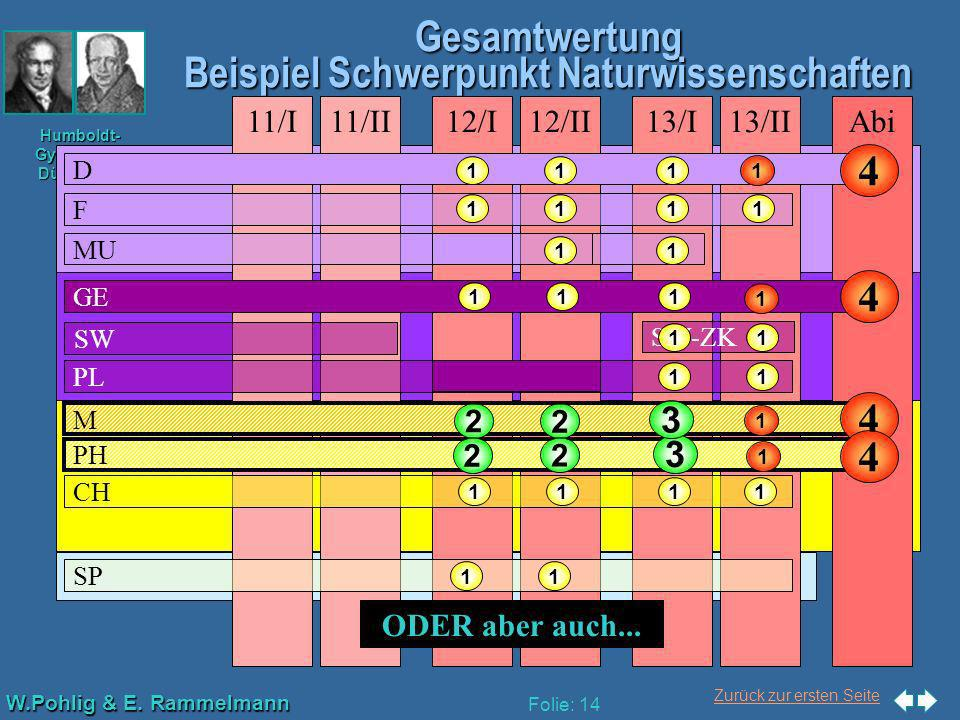 Zurück zur ersten Seite W.Pohlig & E. Rammelmann Humboldt- Gymnasium Düsseldorf Folie: 14 Gesamtwertung Beispiel Schwerpunkt Naturwissenschaften Abi13