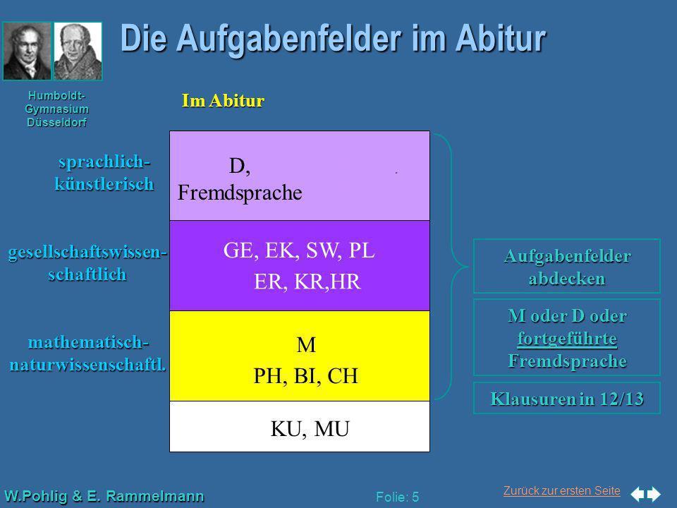 Zurück zur ersten Seite W.Pohlig & E. Rammelmann Humboldt- Gymnasium Düsseldorf Folie: 5 Die Aufgabenfelder im Abitur GE, EK, SW, PL M PH, BI, CH ER,