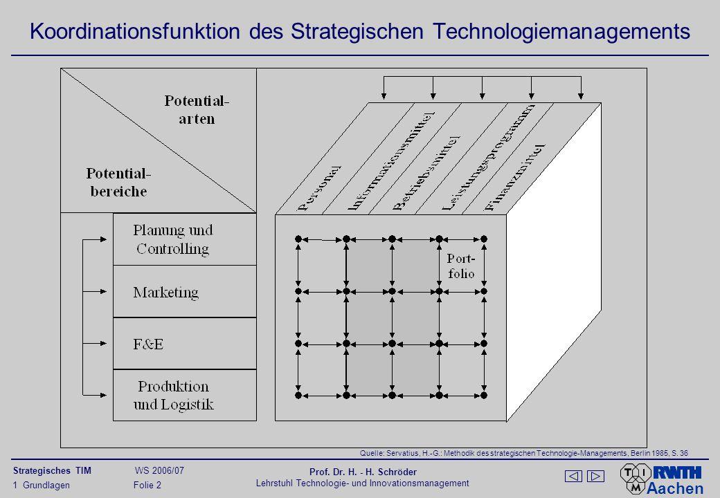 Aachen Strategisches TIM WS 2006/07 Prof. Dr. H. - H. Schröder Lehrstuhl Technologie- und Innovationsmanagement 1 Grundlagen Folie 2 Koordinationsfunk