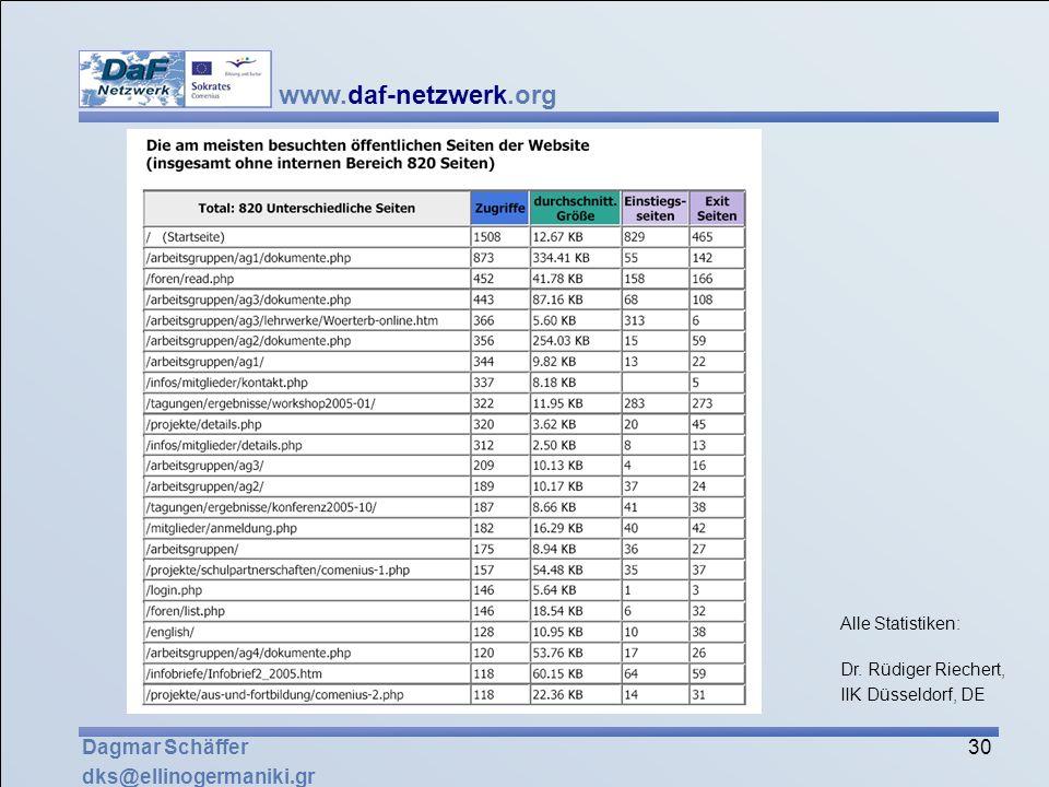 www.daf-netzwerk.org 30 Dagmar Schäffer dks@ellinogermaniki.gr Alle Statistiken: Dr. Rüdiger Riechert, IIK Düsseldorf, DE