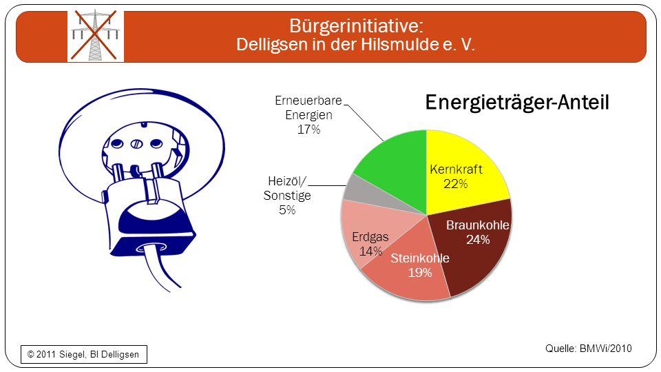 Bürgerinitiative: Delligsen in der Hilsmulde e. V. Quelle: BMWi/2010 © 2011 Siegel, BI Delligsen