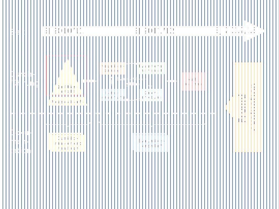 Nächste Schritte Qualitätsleitbild Prozessabläufe
