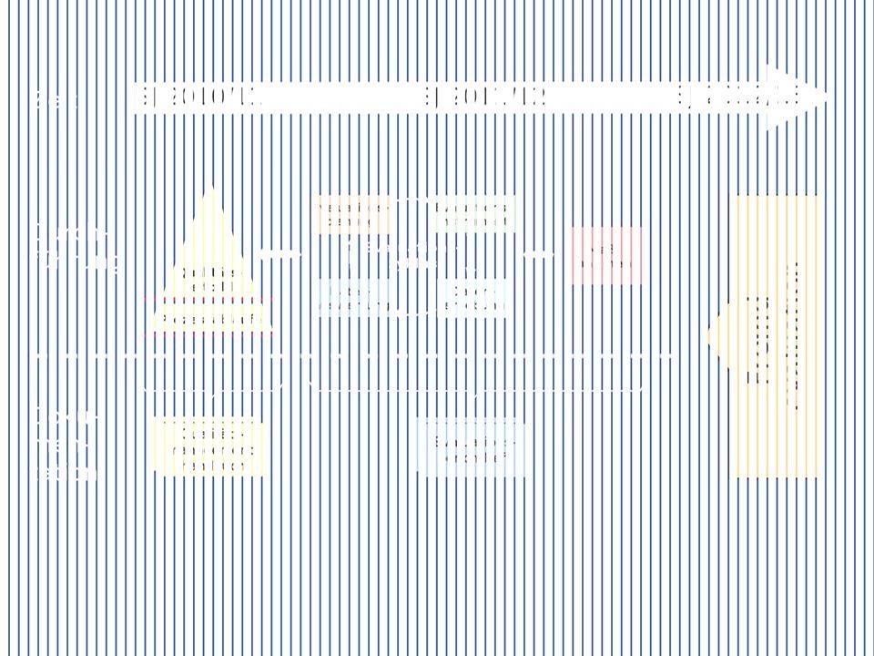 Prozessabläufe Fixierung wichtiger / zentraler Prozesse in den Bereichen Unterricht Personal Organisation Qualitätsmanagement a)Prozessbeschreibungen ( für wichtige Prozesse) b)Verfahrensvereinbarungen ( für zentrale Prozesse)