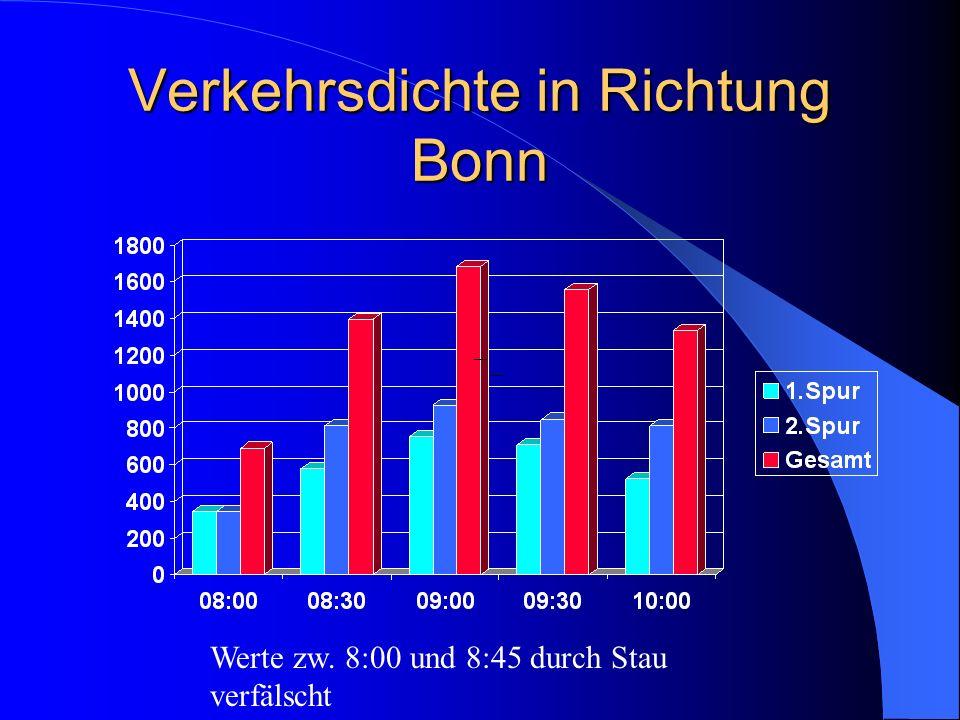 Verkehrsdichte in Richtung Bonn Werte zw. 8:00 und 8:45 durch Stau verfälscht