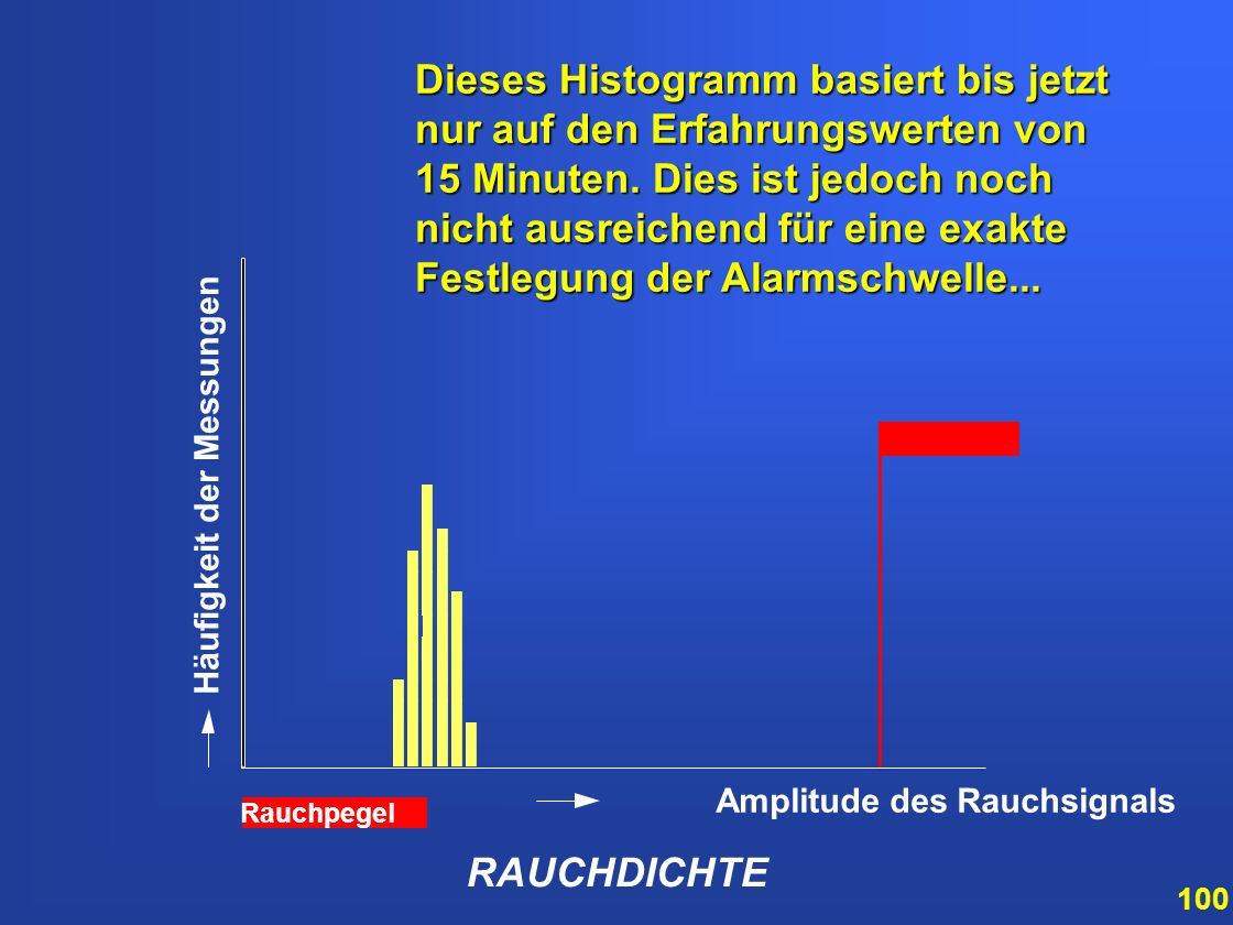 99 RAUCHDICHTE Amplitude des Rauchsignals Häufigkeit der Messungen Rauchpegel das schnelle Histogramm verwandelt sich zum langsamen Histogramm und wec