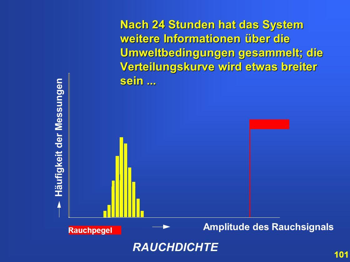100 RAUCHDICHTE Amplitude des Rauchsignals Häufigkeit der Messungen Dieses Histogramm basiert bis jetzt nur auf den Erfahrungswerten von 15 Minuten. D