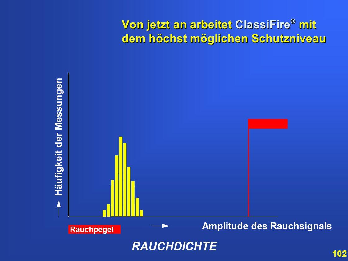 101 RAUCHDICHTE Amplitude des Rauchsignals Häufigkeit der Messungen Nach 24 Stunden hat das System weitere Informationen über die Umweltbedingungen ge