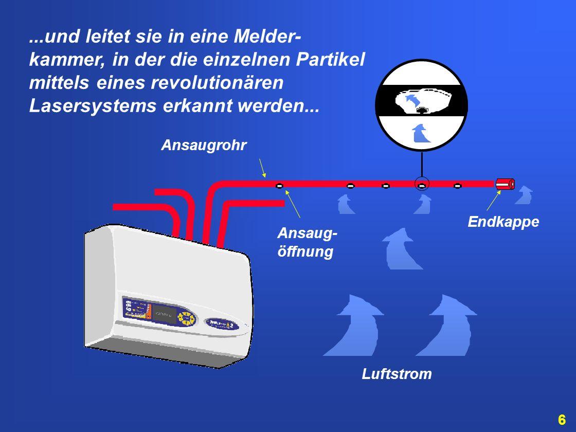 6 Ansaugrohr Ansaug- öffnung Endkappe Luftstrom...und leitet sie in eine Melder- kammer, in der die einzelnen Partikel mittels eines revolutionären Lasersystems erkannt werden...
