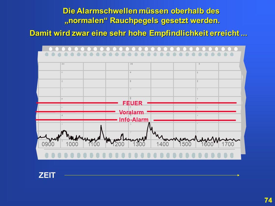 73 ZEIT 0900 1000 1100 1200 1300 1400 1500 1600 1700 Rauchkurve Sie erkennen, dass die Rauchkurve um 13.30 Uhr den Pegel 3 erreicht hatte