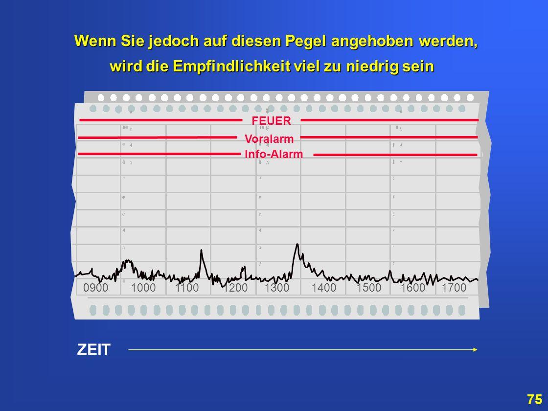 74 ZEIT 0900 1000 1100 1200 1300 1400 1500 1600 1700 Die Alarmschwellen müssen oberhalb des normalen Rauchpegels gesetzt werden. normalen Rauchpegels