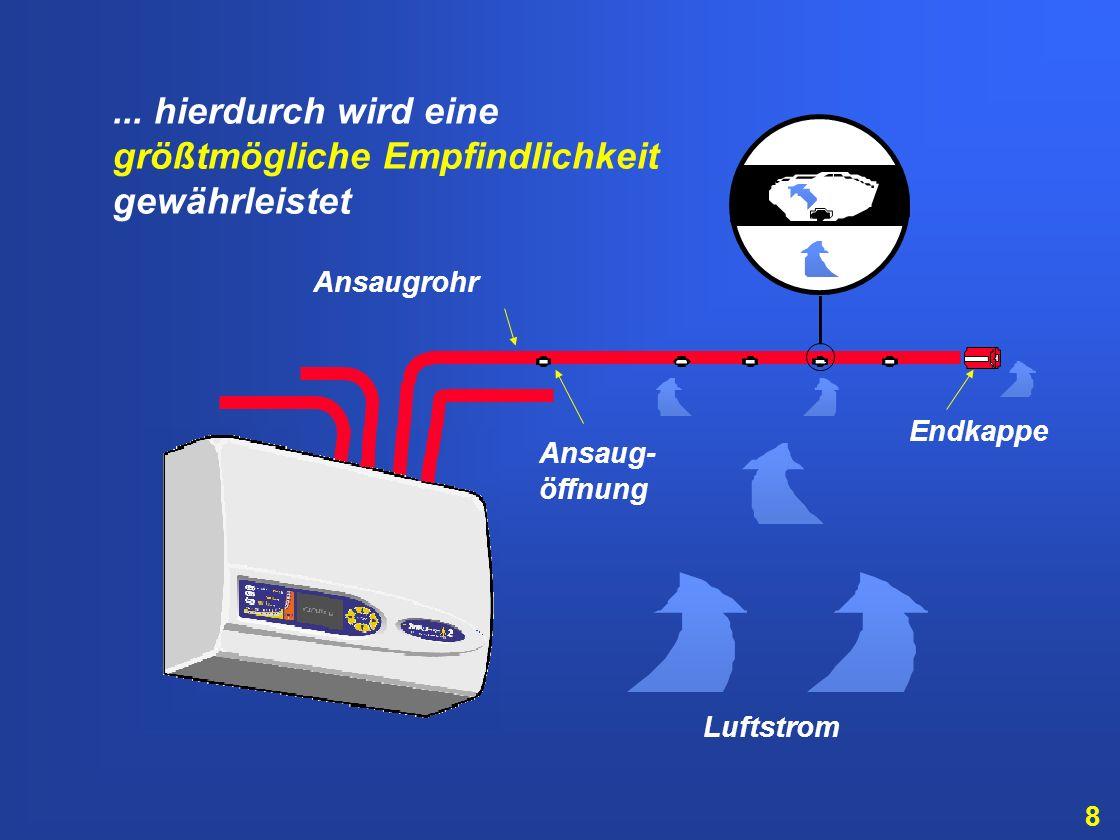98 RAUCHDICHTE Amplitude des Rauchsignals Häufigkeit der Messungen das schnelle Histogramm verwandelt sich zum langsamen Histogramm und wechselt seine Farbe nach Gelb...