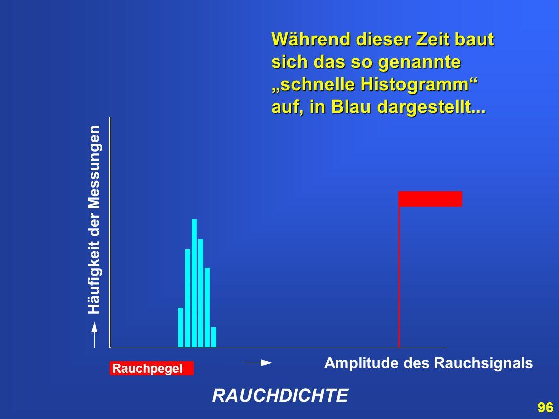 95 Die Fahne der Alarmschwelle wird noch etwas entfernt von der Verteilung gesetzt … RAUCHDICHTE Amplitude des Rauchsignals Häufigkeit der Messungen R