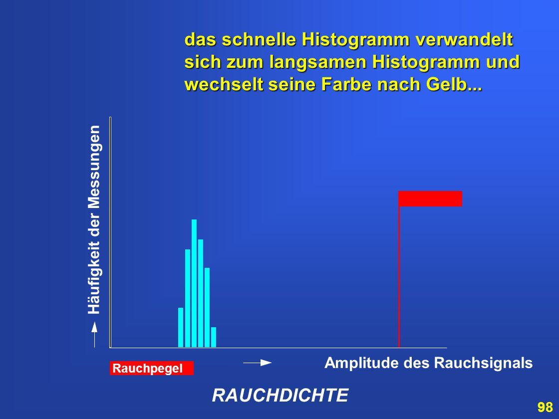 97 RAUCHDICHTE Amplitude des Rauchsignals Häufigkeit der Messungen Nach dem Ende von FastLearn ® werden die Daten der Rauchdichte zur Grundlage für ei