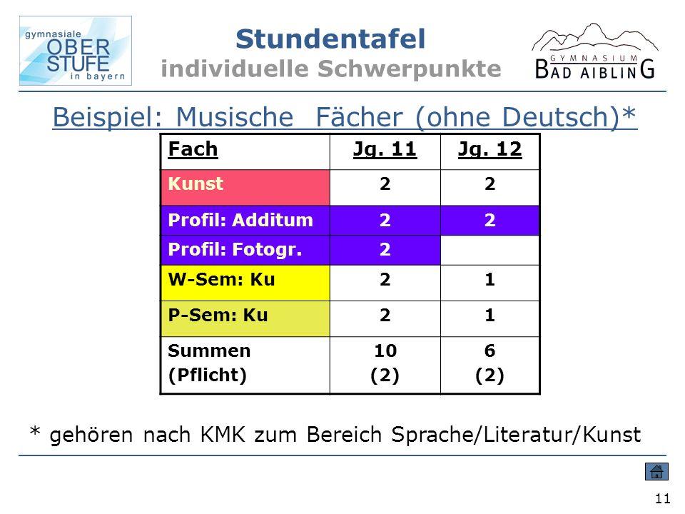 Stundentafel individuelle Schwerpunkte 11 Beispiel: Musische Fächer (ohne Deutsch)* FachJg. 11Jg. 12 Kunst22 Profil: Additum22 Profil: Fotogr.2 W-Sem: