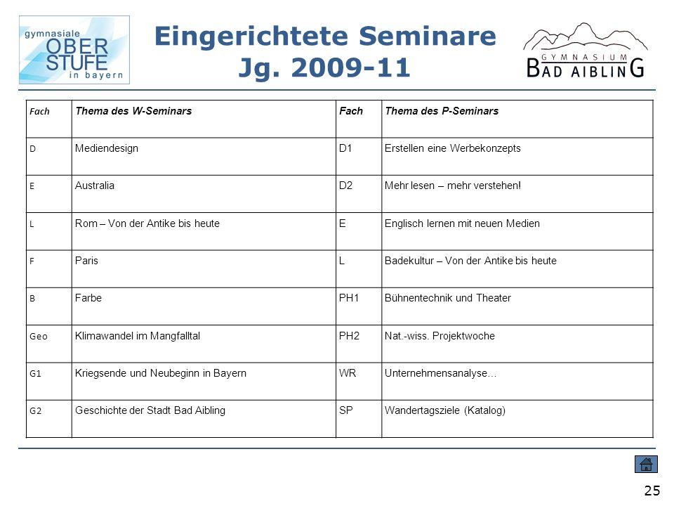 Eingerichtete Seminare Jg. 2009-11 25 Fach Thema des W-SeminarsFachThema des P-Seminars D MediendesignD1Erstellen eine Werbekonzepts E AustraliaD2Mehr