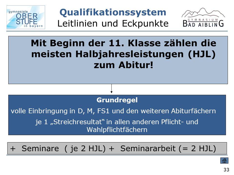 Qualifikationssystem Leitlinien und Eckpunkte 33 Mit Beginn der 11. Klasse zählen die meisten Halbjahresleistungen (HJL) zum Abitur! Grundregel volle
