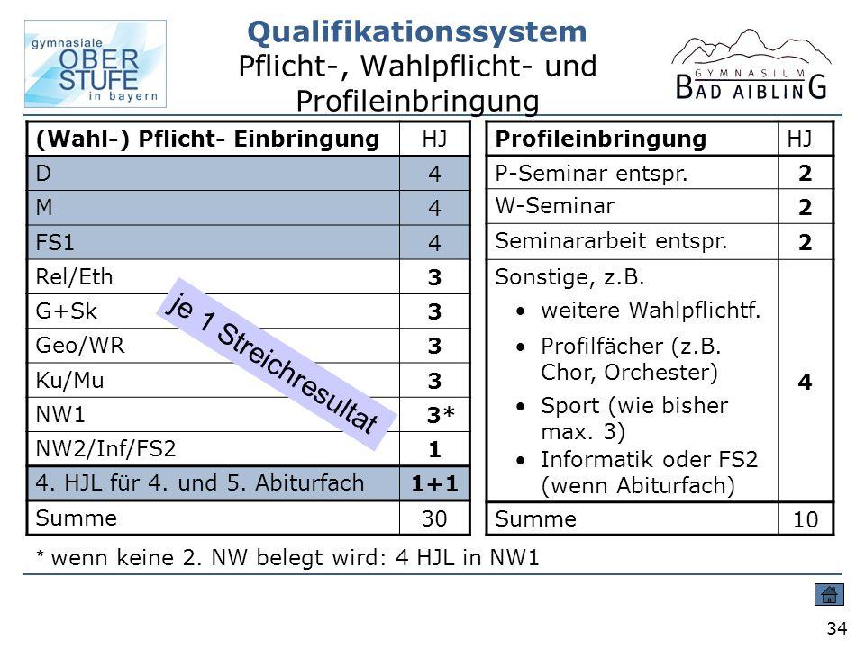 Qualifikationssystem Pflicht-, Wahlpflicht- und Profileinbringung 34 (Wahl-) Pflicht- EinbringungHJ D 4 M 4 FS1 4 Rel/Eth 3 G+Sk 3 Geo/WR 3 Ku/Mu 3 NW