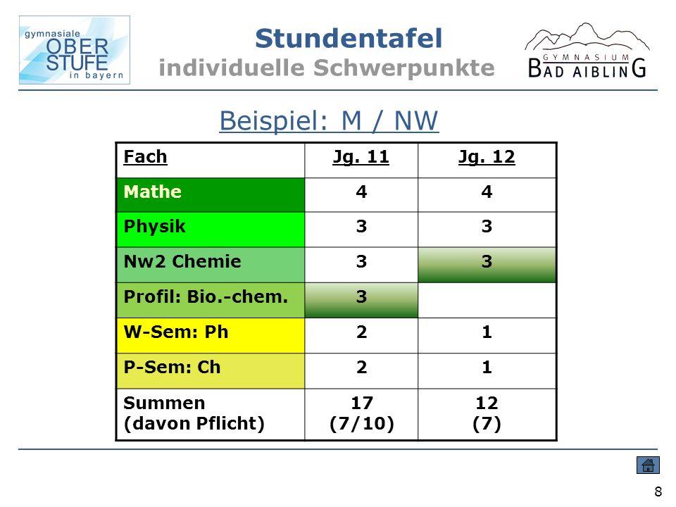 Stundentafel individuelle Schwerpunkte 8 Beispiel: M / NW FachJg. 11Jg. 12 Mathe44 Physik33 Nw2 Chemie33 Profil: Bio.-chem.3 W-Sem: Ph21 P-Sem: Ch21 S