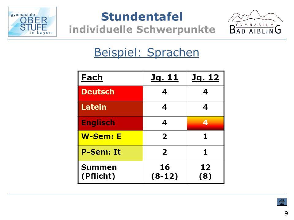 Stundentafel individuelle Schwerpunkte 9 Beispiel: Sprachen FachJg. 11Jg. 12 Deutsch44 Latein44 Englisch44 W-Sem: E21 P-Sem: It21 Summen (Pflicht) 16