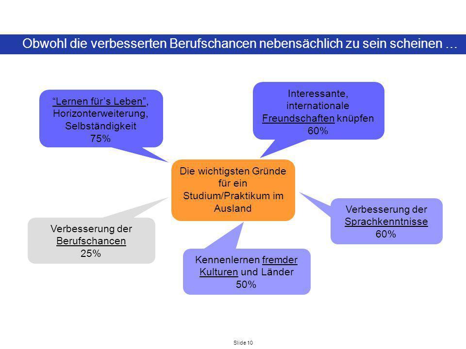Slide 10 Obwohl die verbesserten Berufschancen nebensächlich zu sein scheinen … Die wichtigsten Gründe für ein Studium/Praktikum im Ausland Lernen für