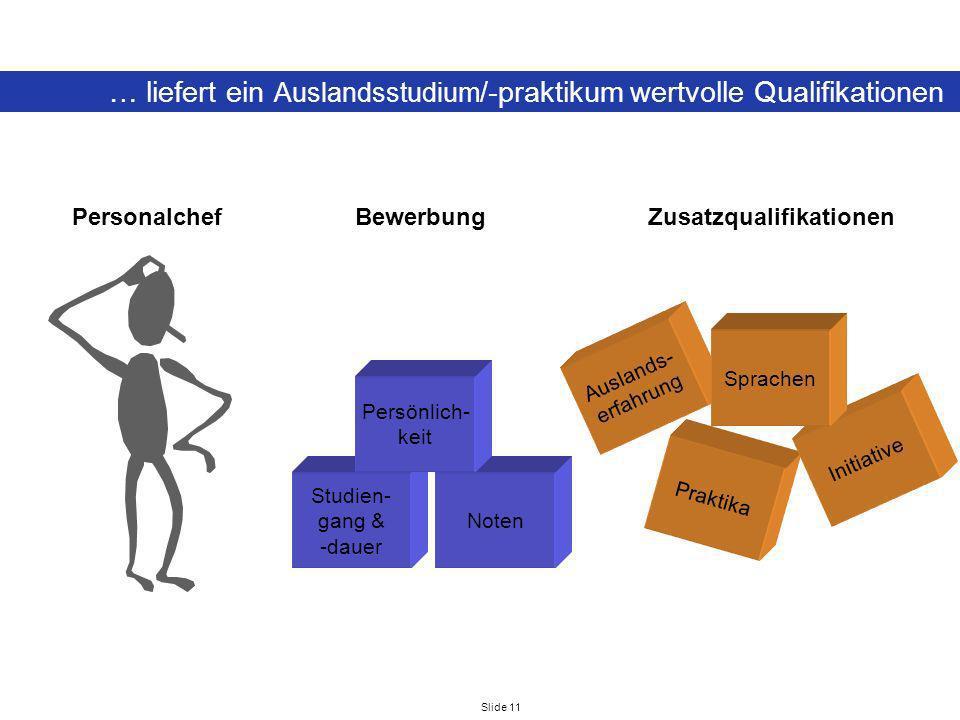 Slide 11 … liefert ein Auslandsstudium /-praktikum wertvolle Qualifikationen Studien- gang & -dauer Noten Praktika Auslands- erfahrung Persönlich- kei