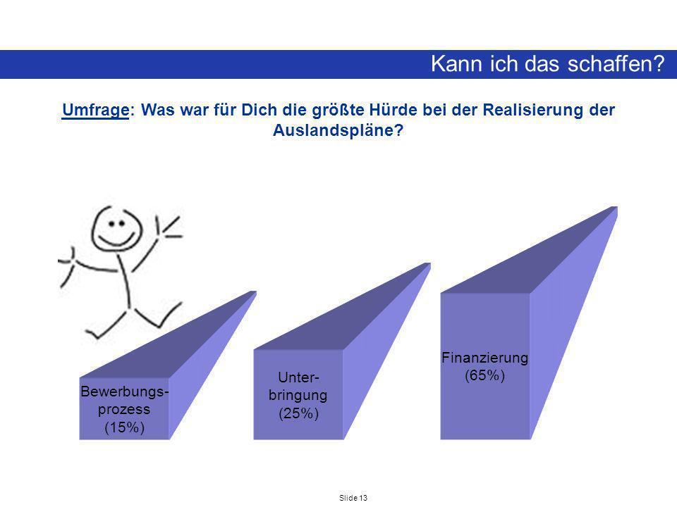 Slide 13 Kann ich das schaffen? Umfrage: Was war für Dich die größte Hürde bei der Realisierung der Auslandspläne? Bewerbungs- prozess (15%) Unter- br
