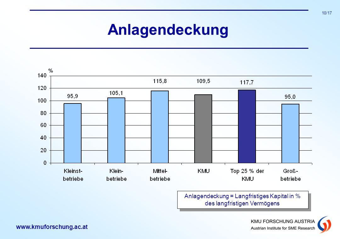 www.kmuforschung.ac.at 10/17 Anlagendeckung Anlagendeckung = Langfristiges Kapital in % des langfristigen Vermögens